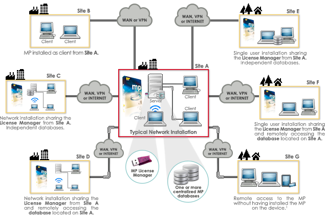 Mpsoftware technical support curso en videos cmms cmms network publicscrutiny Images
